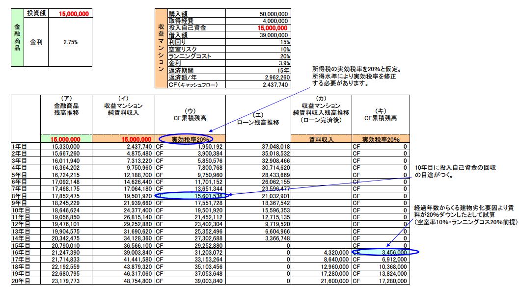 金融商品購入と収益物件購入比較シミュレーション